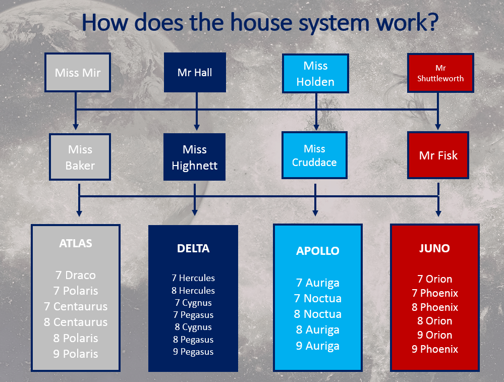 how does the house system work